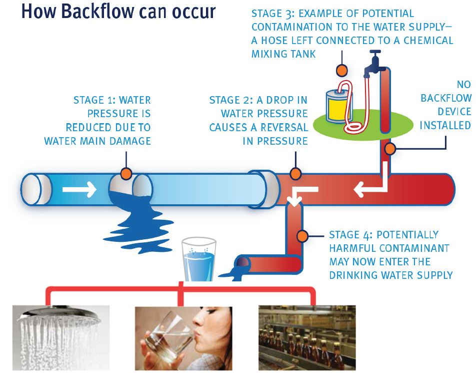 Example of how backflow can occur