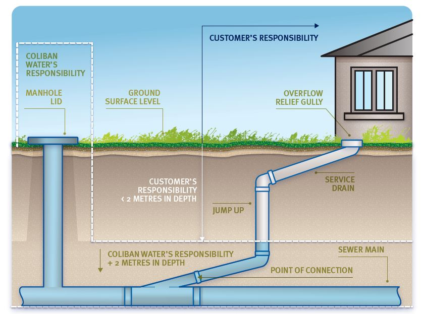 Sewer supply responsibilities diagram
