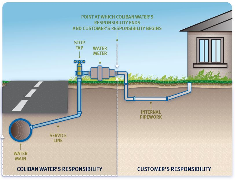 Responsibilities for water supply diagram